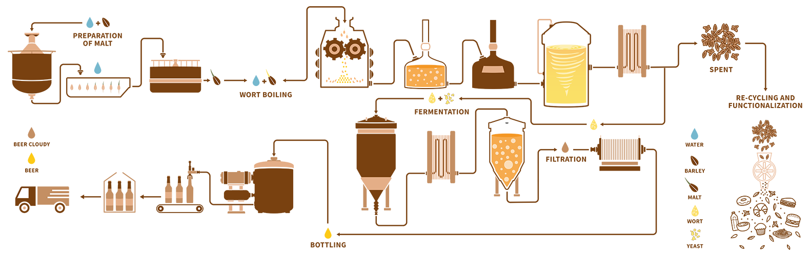 funbrew process